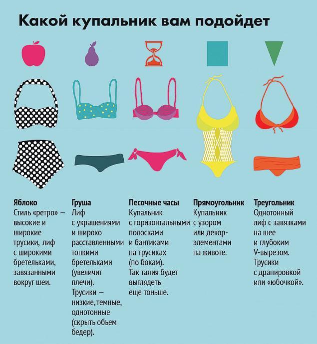 Фасоны купальников для разных типов фигуры